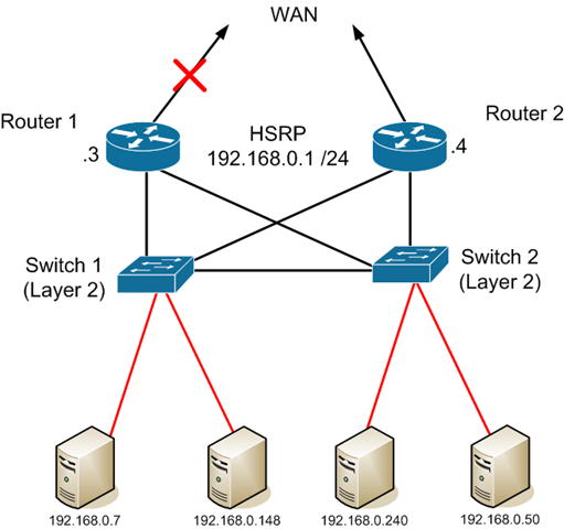 Imagine A Scenario Wherein You Can Actively Track And: Hot Stand By Router Protocol