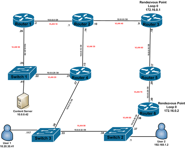 how to make optus router work on another ip