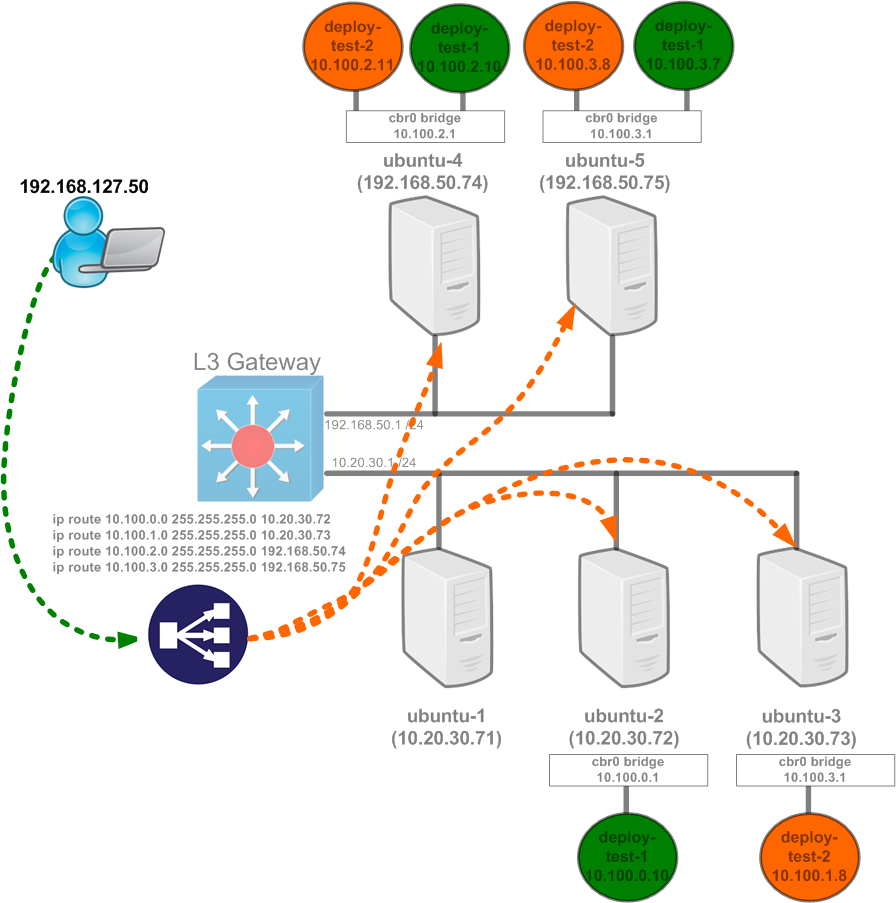 Kubernetes networking 101 – (Basic) External access into the